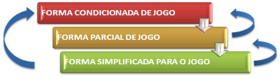 Figura 1 – Estratégia do modelo de ensino do futebol baseado nos jogos condicionados